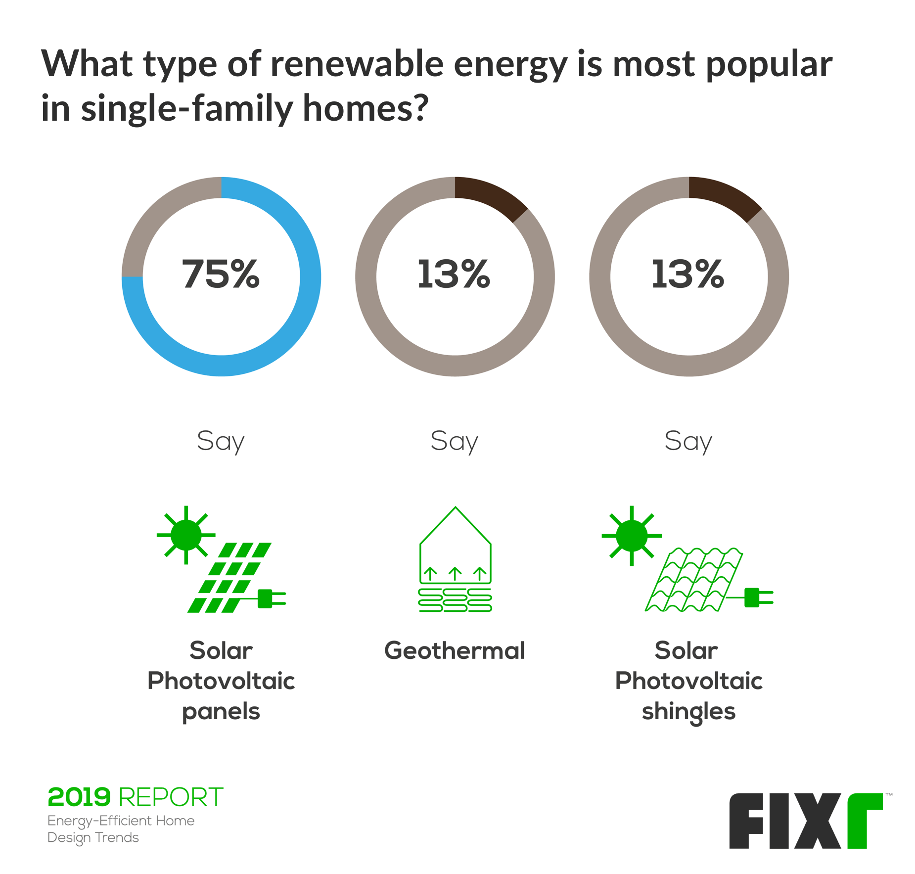 most popular renewable energy
