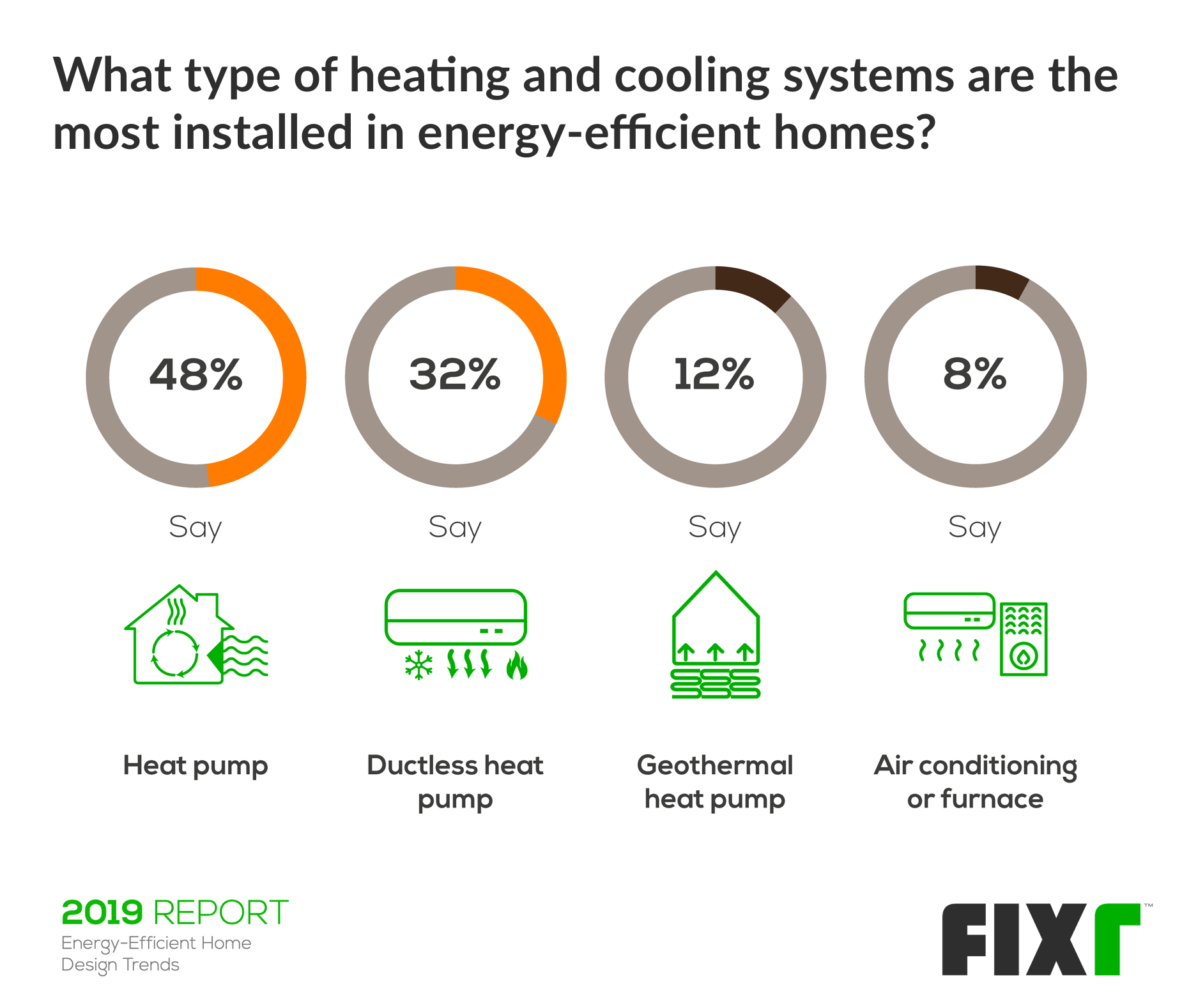 most installed heating and cooling systems