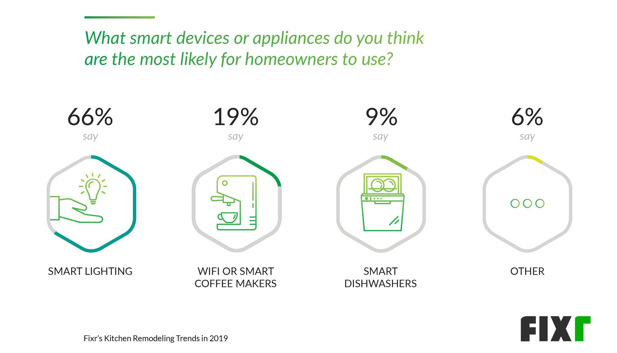 smart devices homeowners want for home