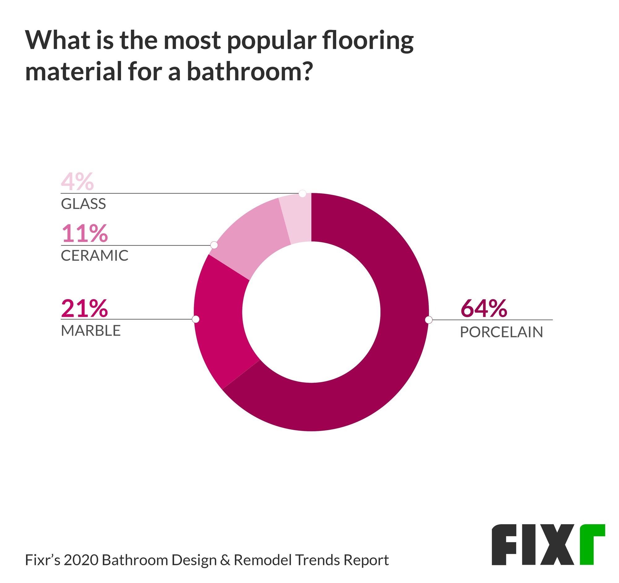 Bathroom Floor Trends in 2020