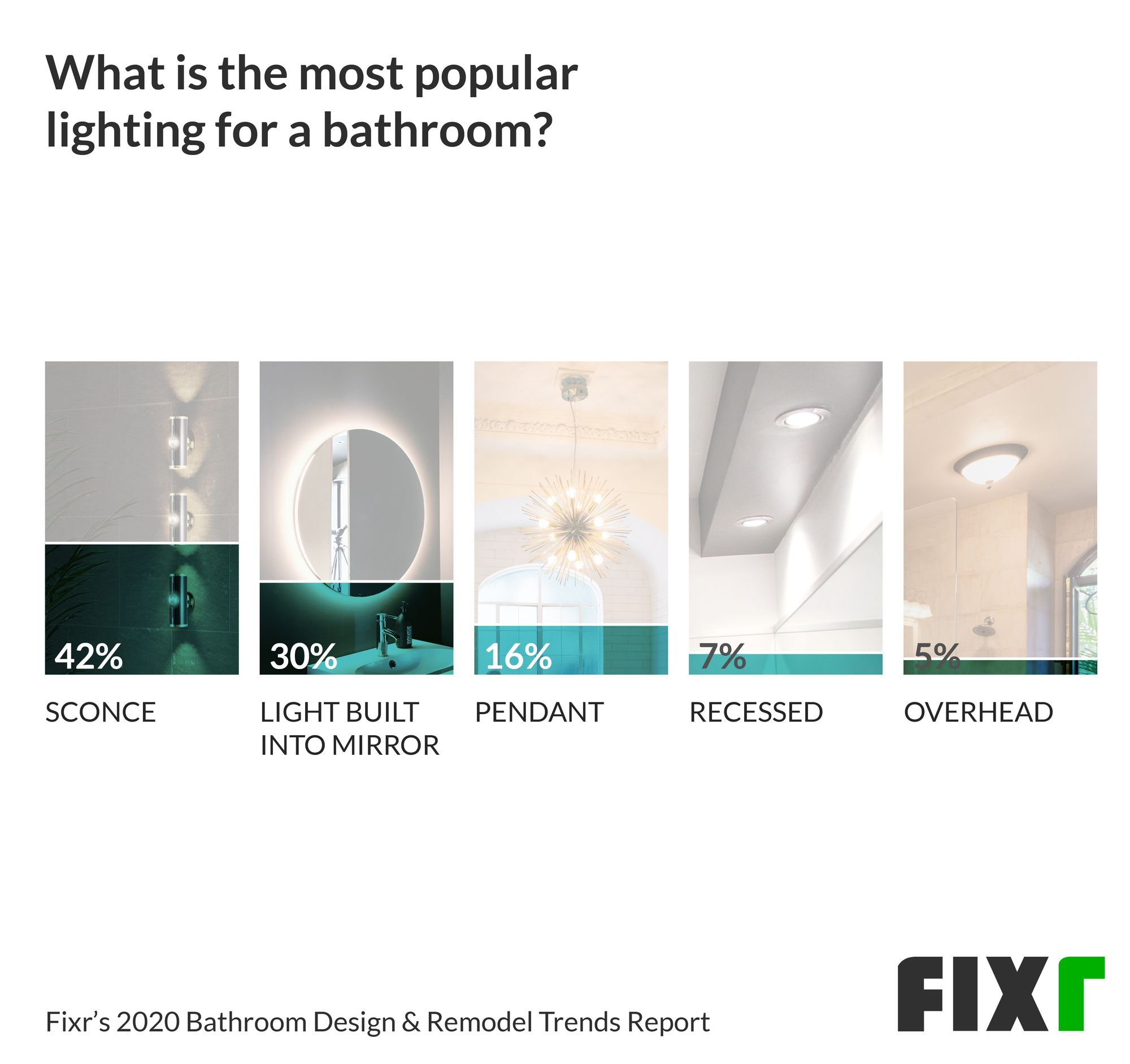 Bathroom Lighting Trends in 2020