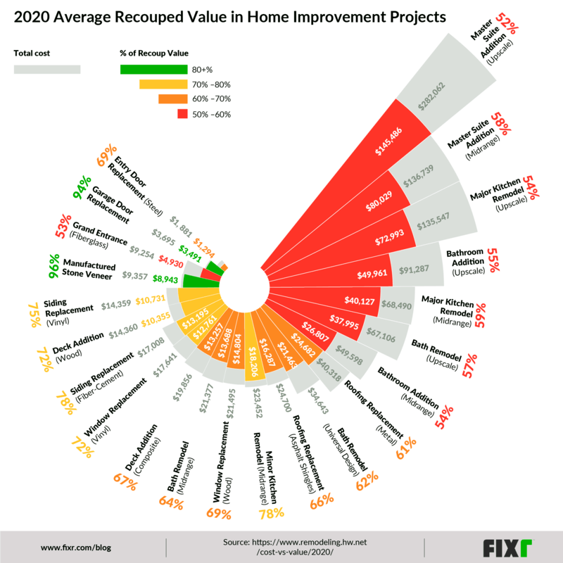 Visualizing Cost vs Value of Home Improvement Projects  in 2020