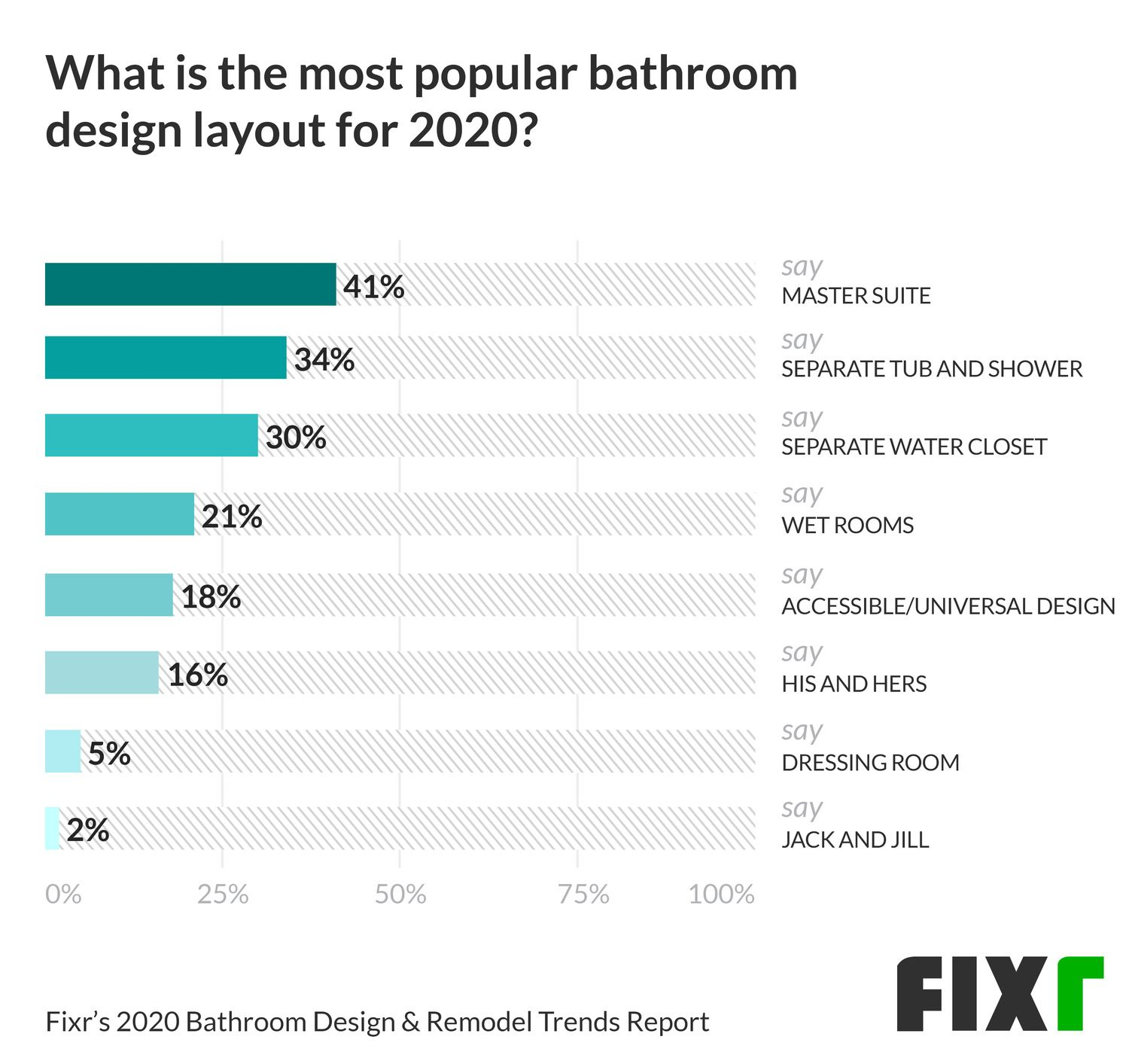 The Most Popular Bathroom Design Layout in 2020