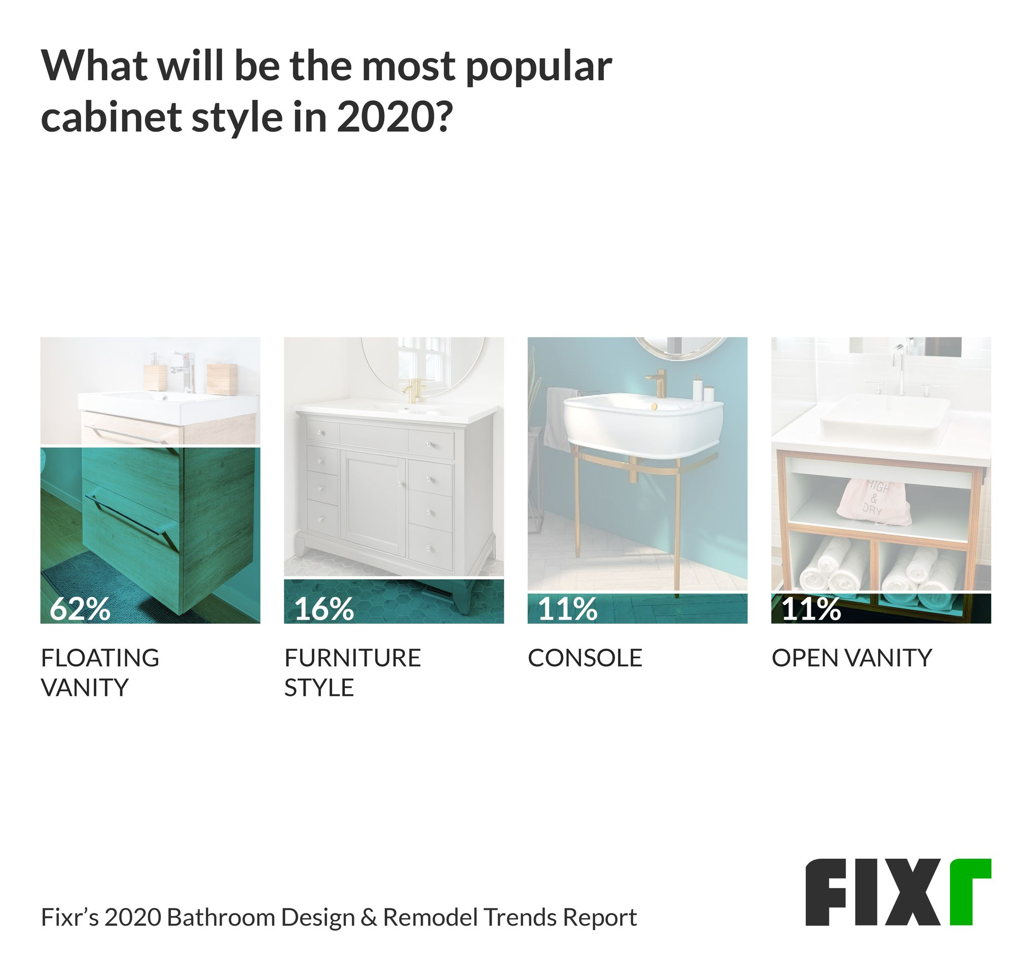 Bathroom Vanity Trends in 2020
