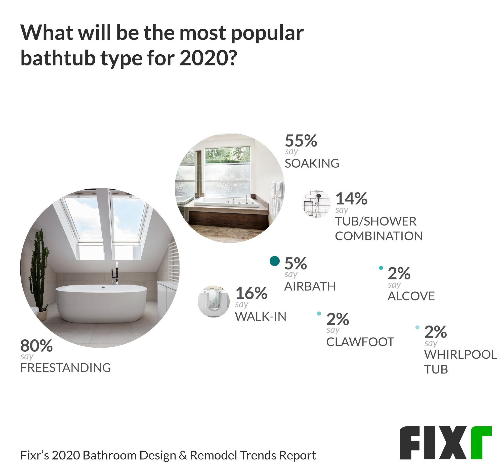 Most Popular Bathtub type in 2020