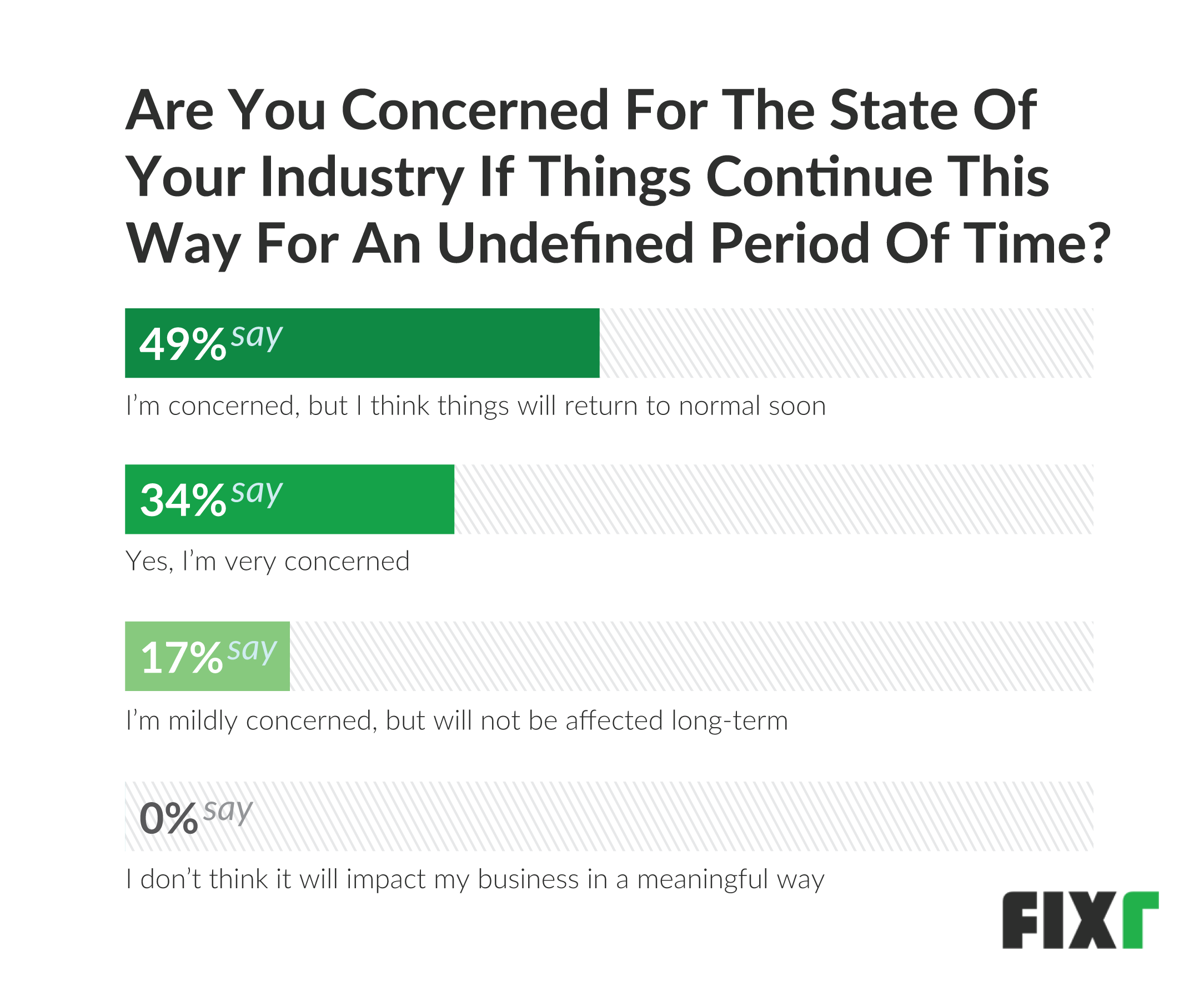 Are you concerned for state of industry