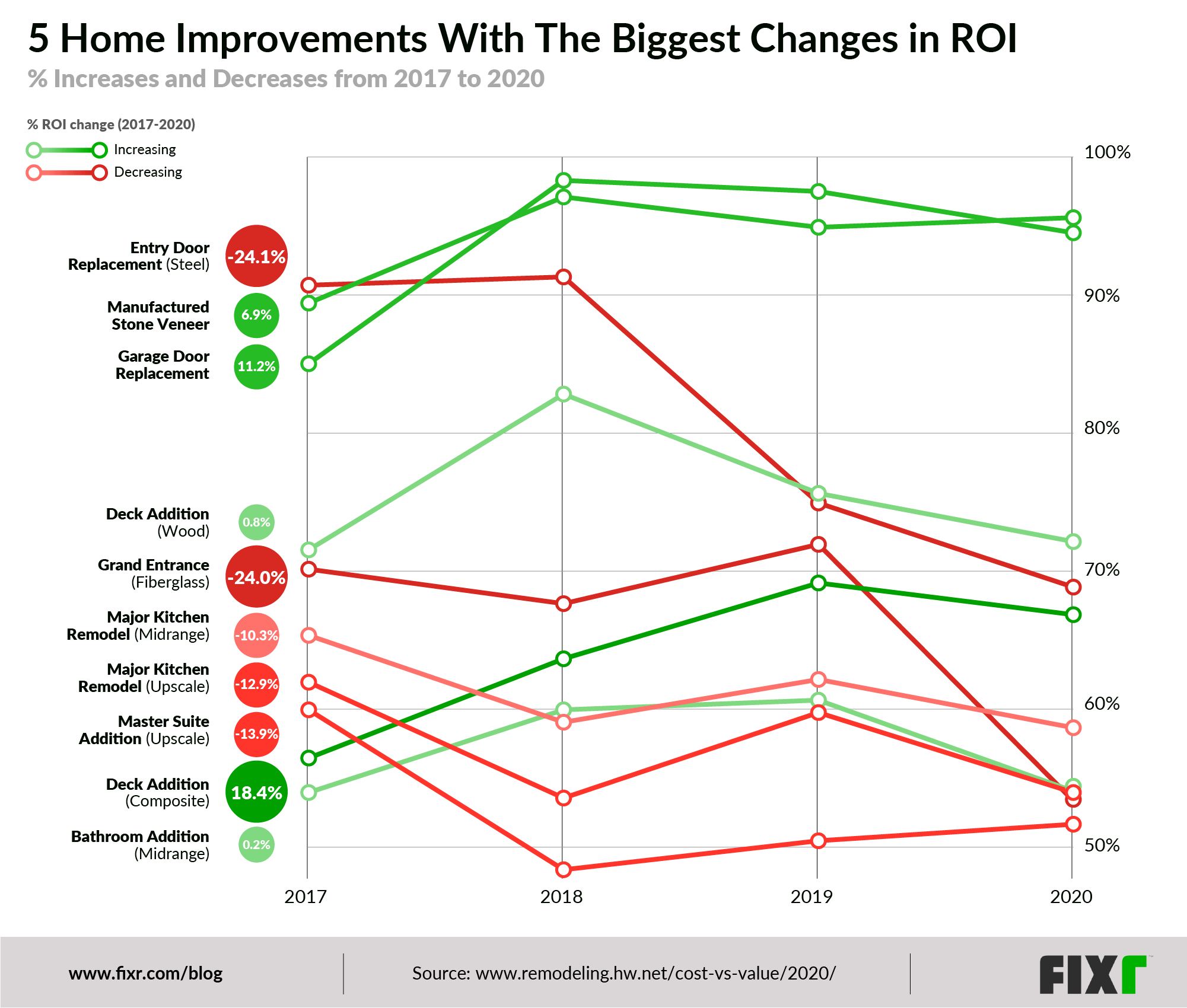 home improvements with the biggest changes in ROI