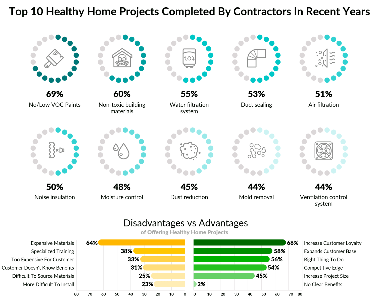 A Healthy Home: What It Means to Homeowners and Contractors