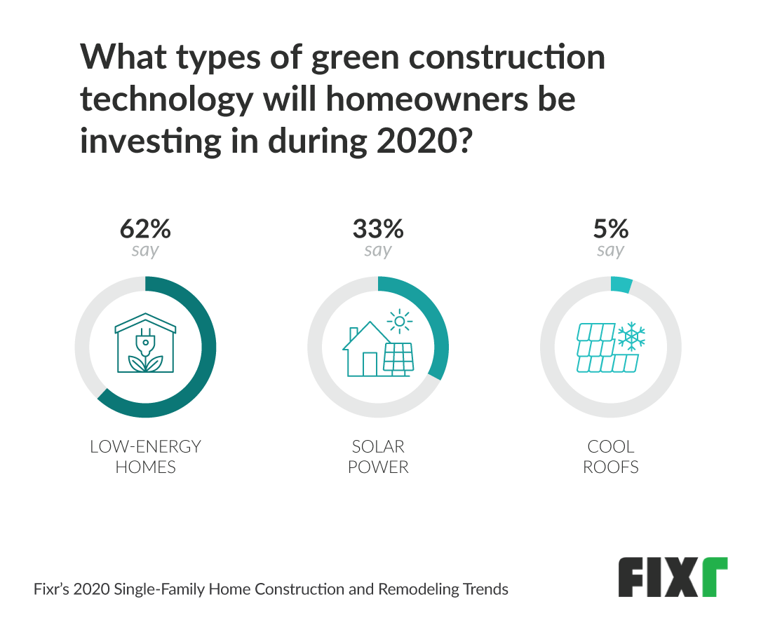 most popular green construction technology