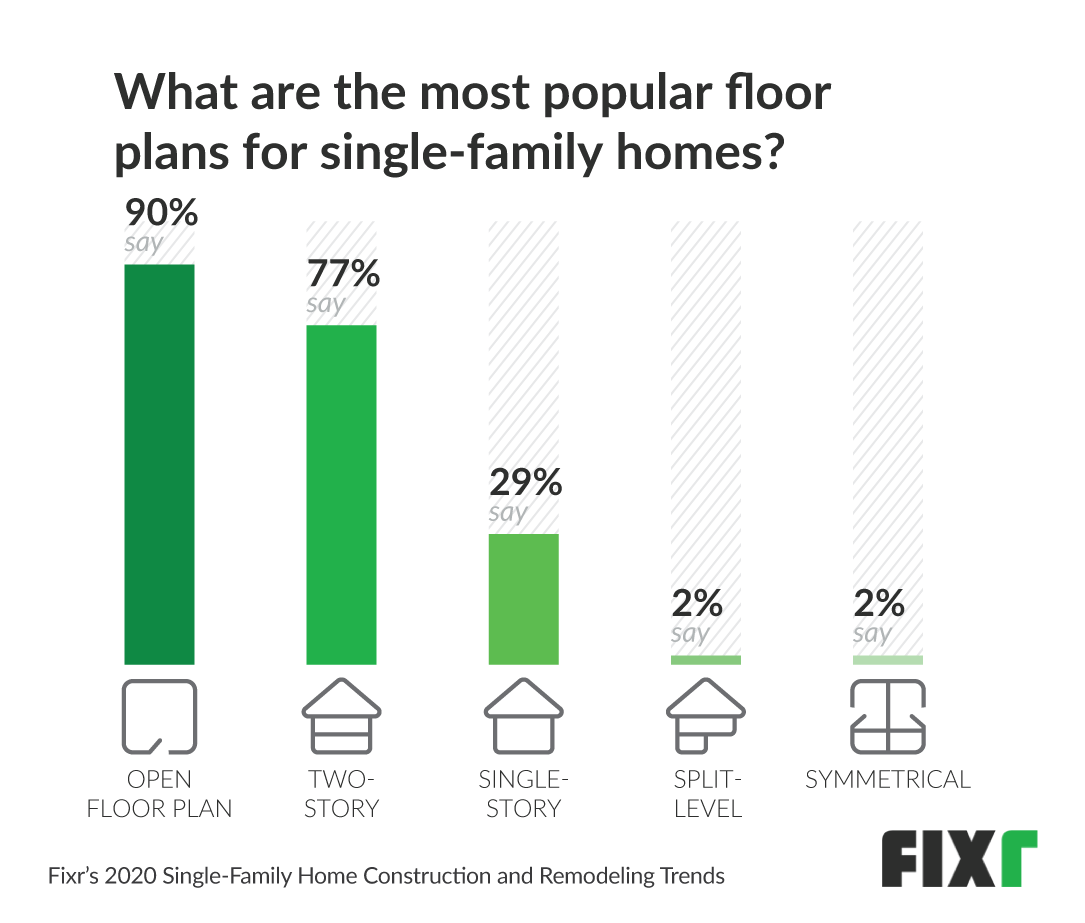 Most popular floor plans