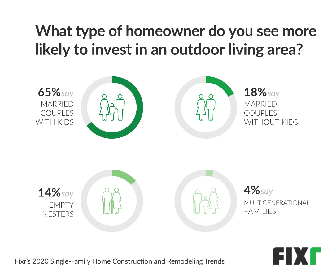 profile of homeowners who invest in outdoor living area