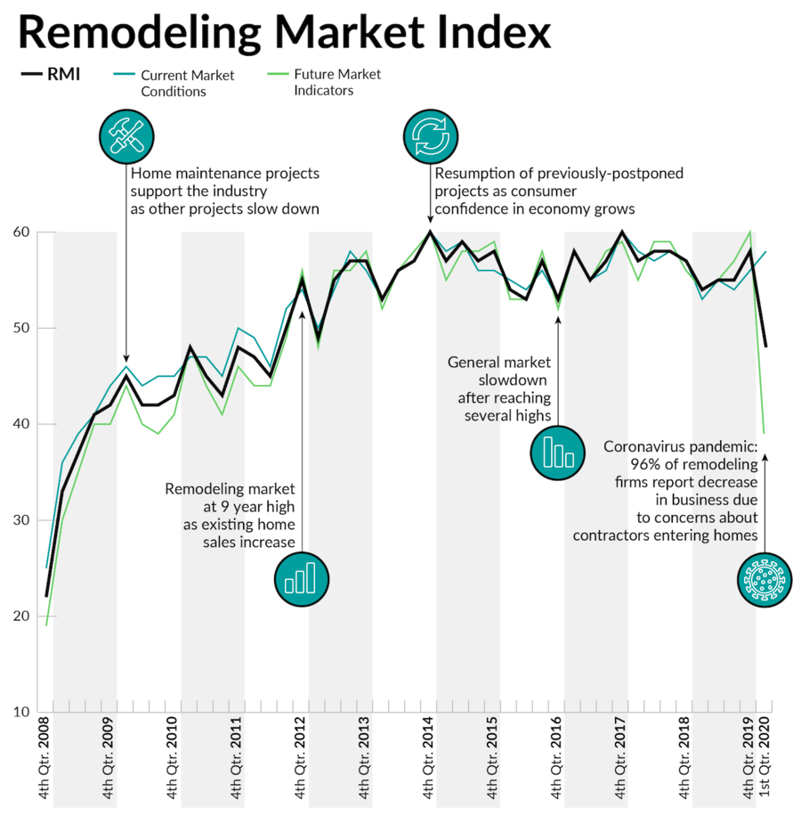 Visualizing Housing and Remodeling Market Fluctuations: 2010 to COVID-19