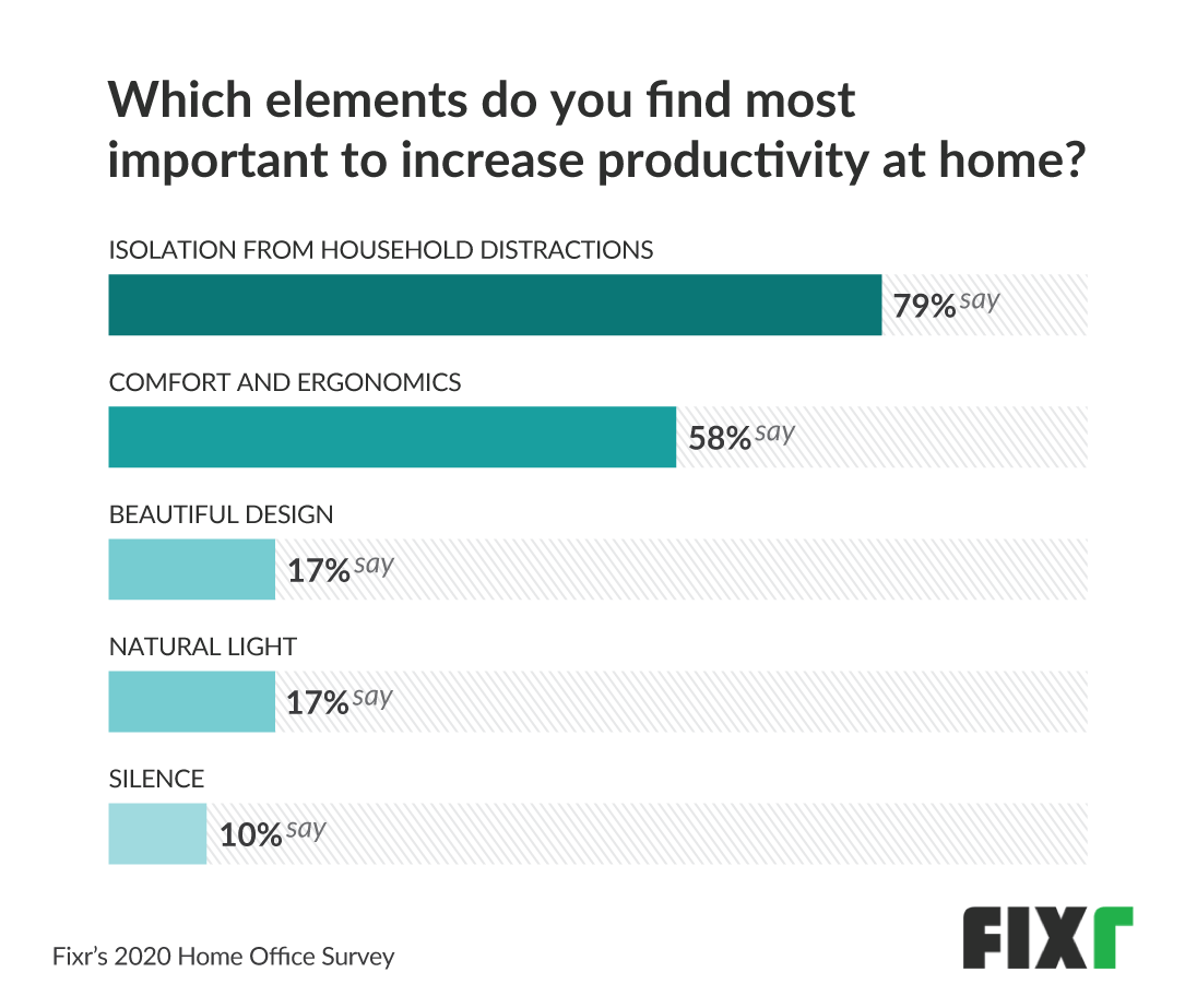 home office elements to increase productivity
