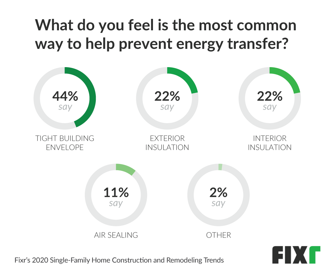 most common way to prevent energy transfer