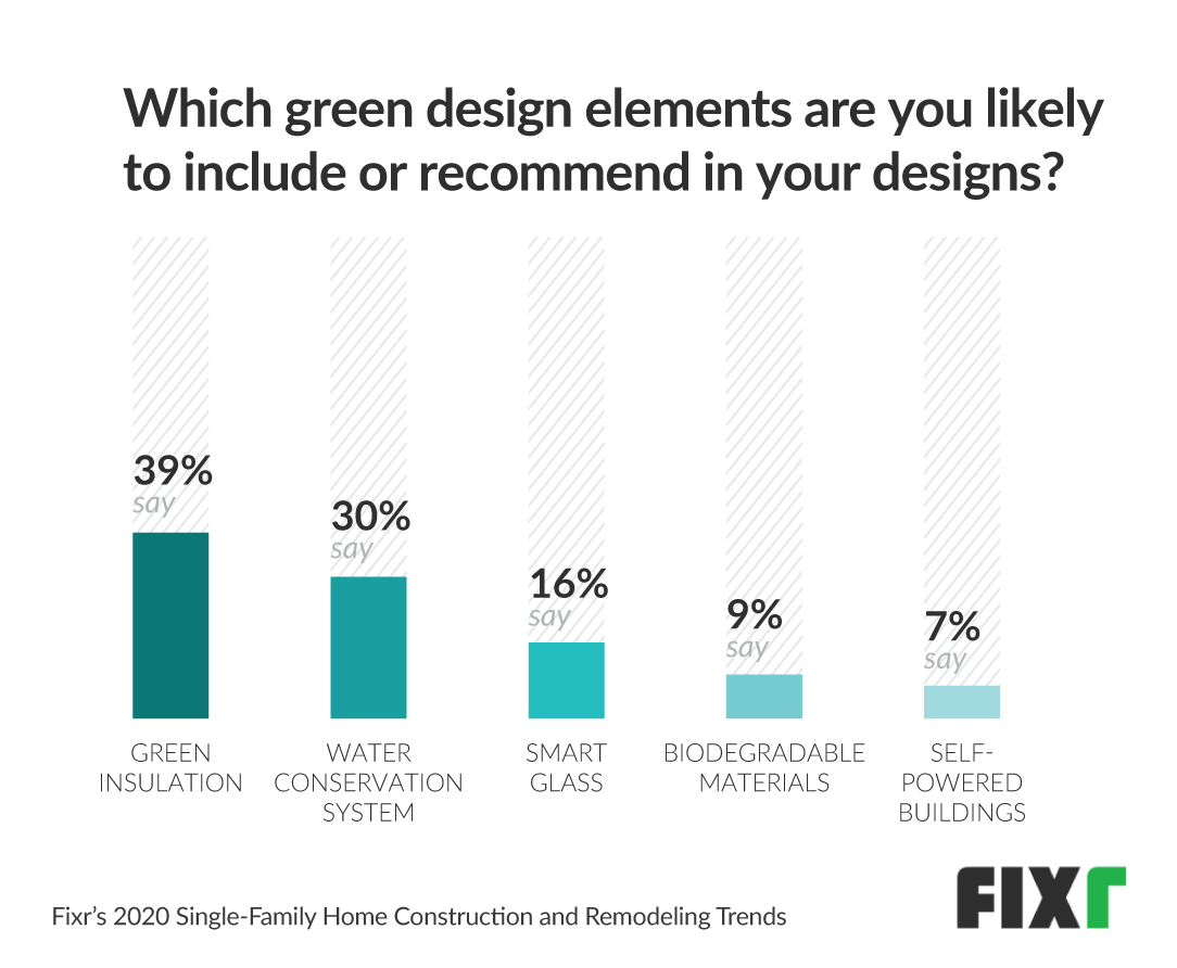 most popular green home elements