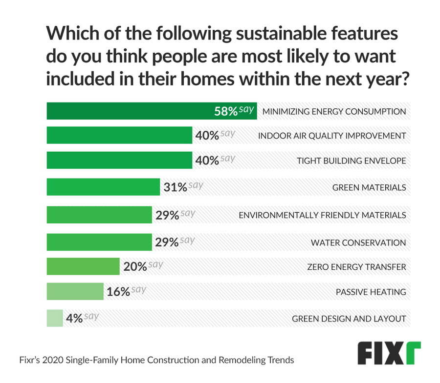 most popular sustainable features for home