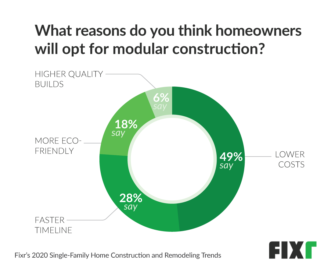 reasons why choose modular homes