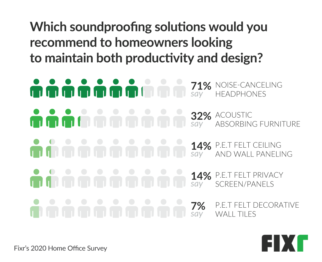soundproofing solutions for home office