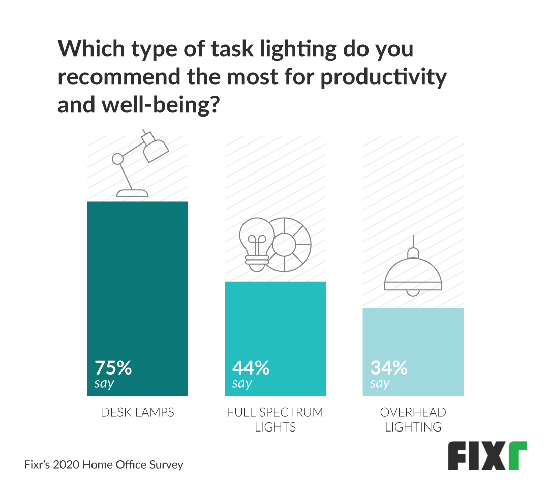 task lighting for home office