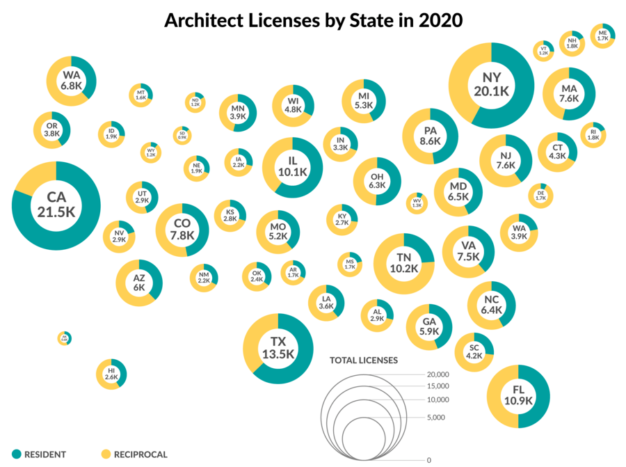 Mapping the State of Architect Licensure 2020