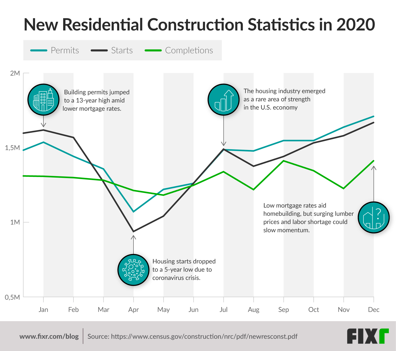 Residential Construction's Resilience during COVID-19: Permits, Starts, and Completions in 2020