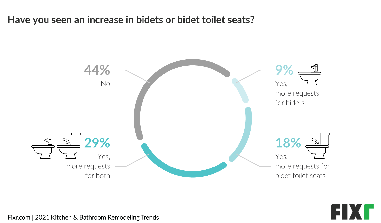 Bathroom Trends 2021 - Increased Use of Bidets and Bidet Toilet Seats