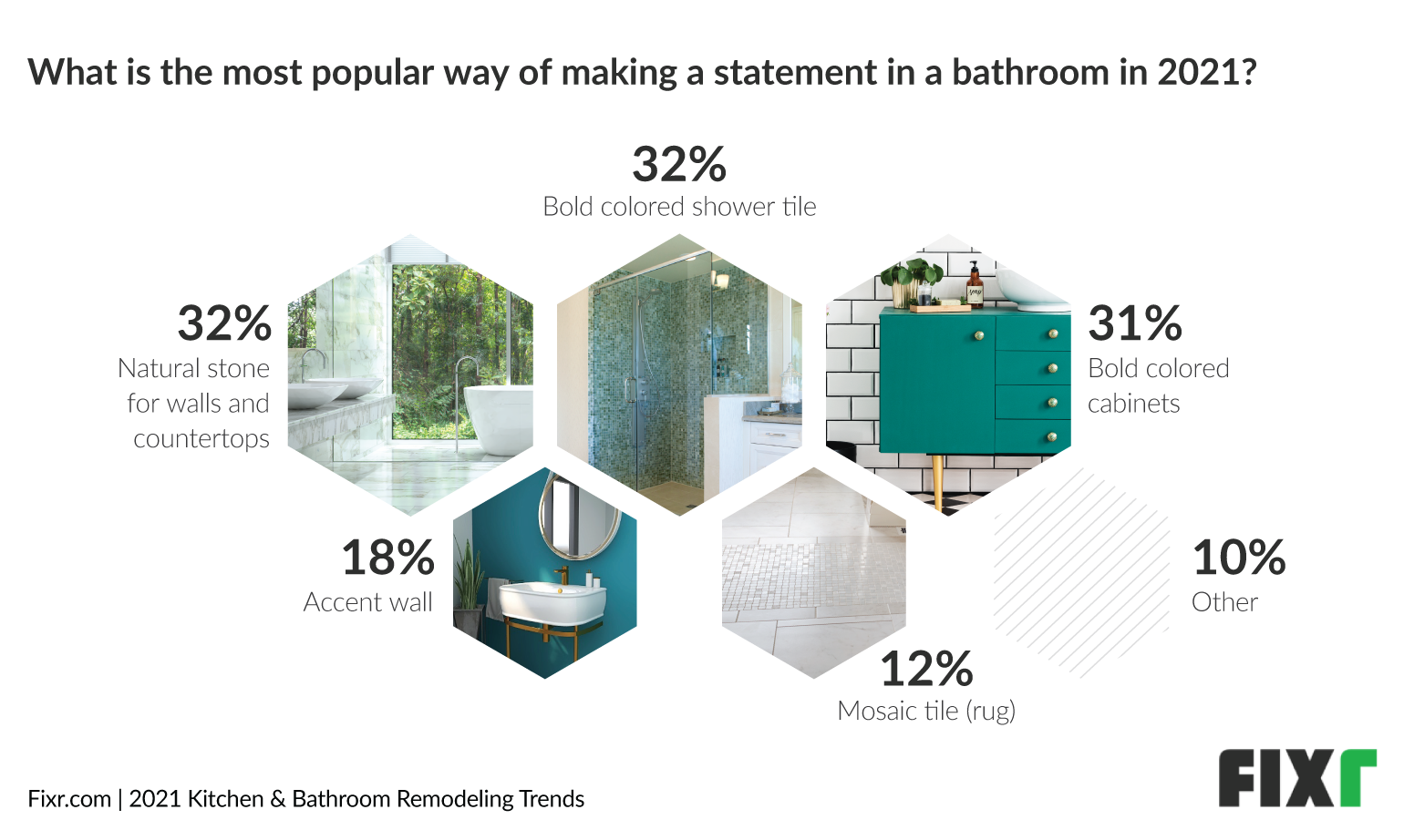 Bathroom Trends 2021 - Natural Stone and Bold Shower Tile