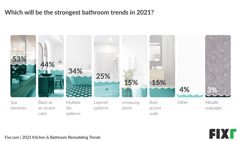 Bathroom Trends 2021 - Spa Elements as Top Trend in 2021