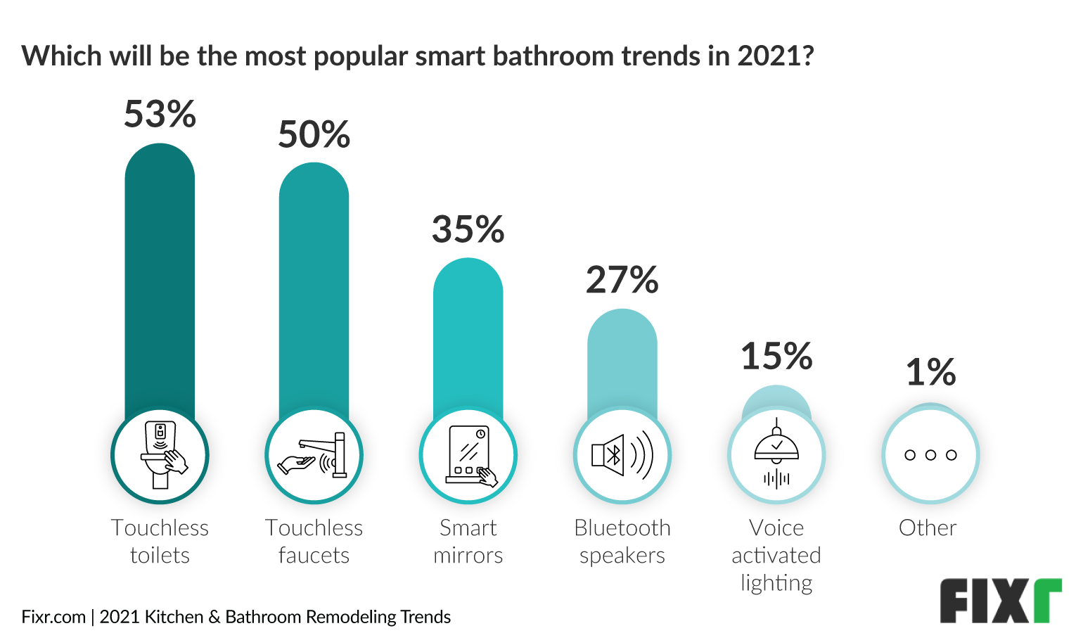 Bathroom Trends 2021 - Touchless Toilets and Faucets as Top Smart Trends