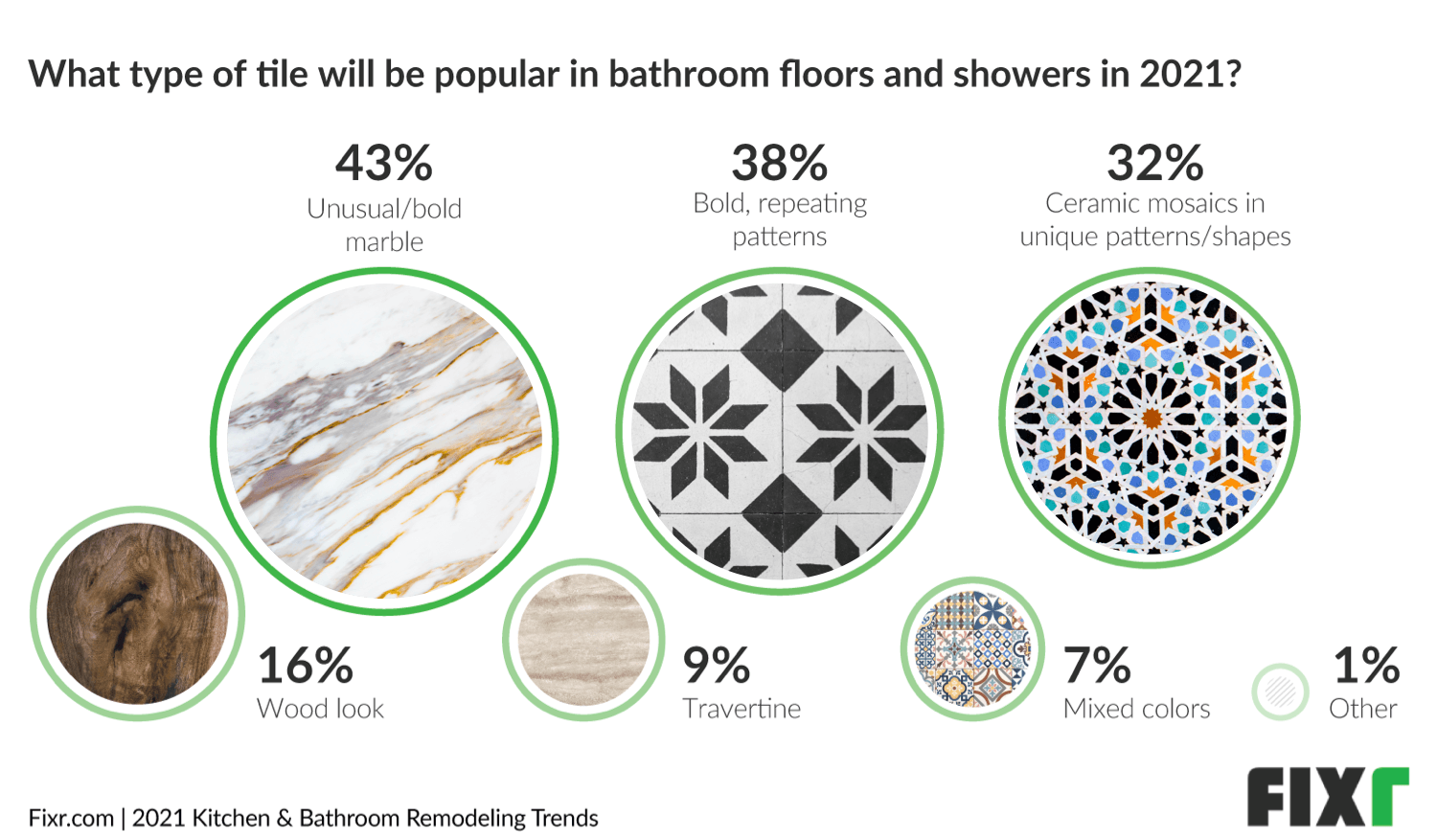 Bathroom Trends 2021 - Unusual Marble and Bold Patterns