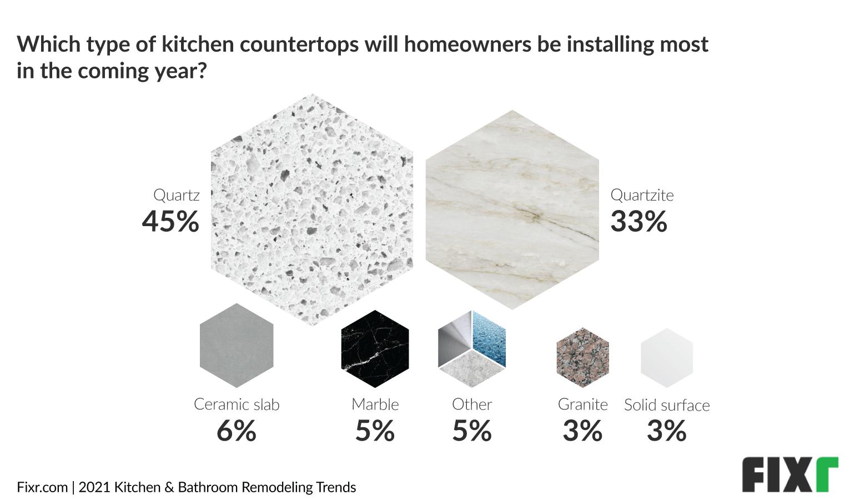 Kitchen Trends 2021 - Top Kitchen Countertop Trends, Quartz and Quartzite
