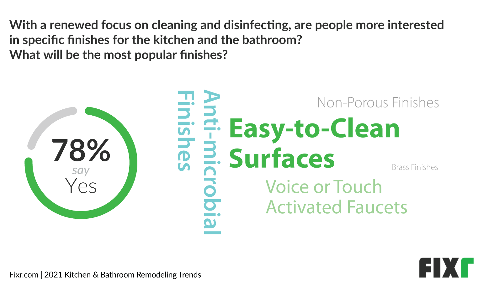 Kitchen Trends 2021 - Increased Interest in Easy-to-Clean Surfaces
