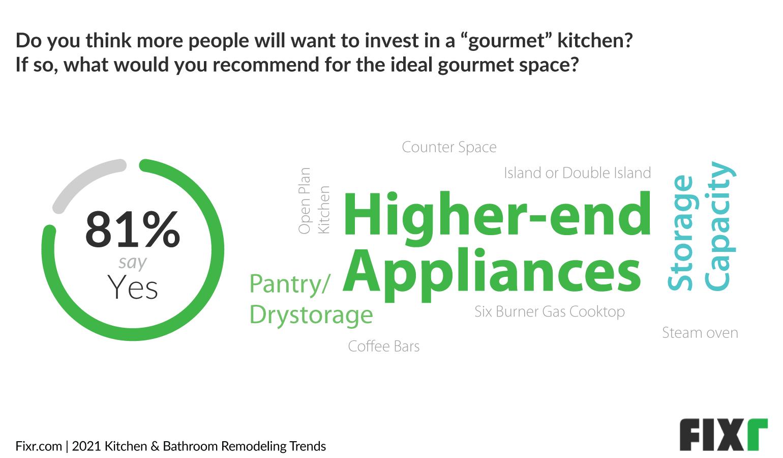 Kitchen Trends 2021 - Higher-end appliances