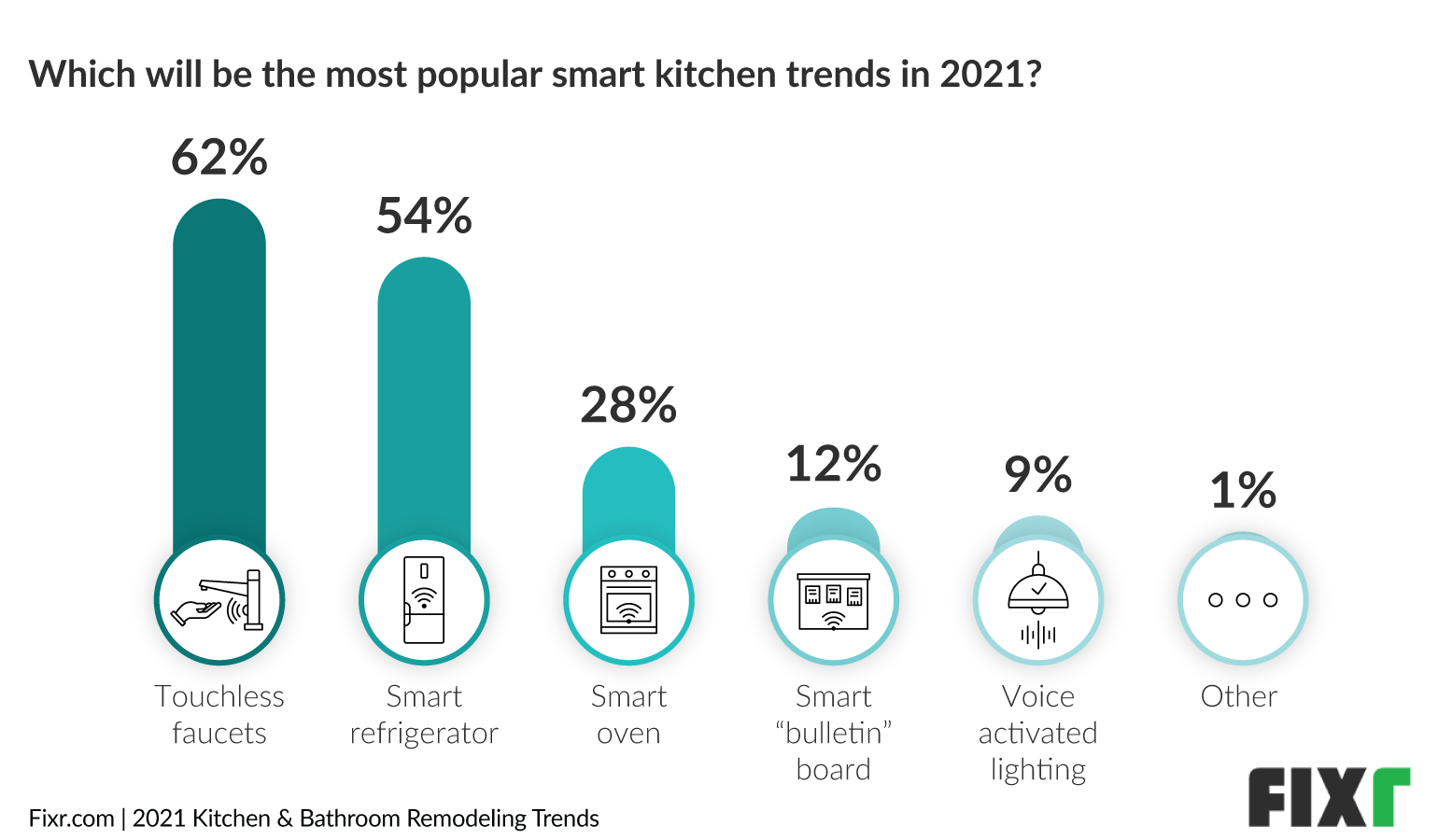 Kitchen Trends 2021 - Smart Kitchen Trends, Touches Faucets and Smart Refrigerators