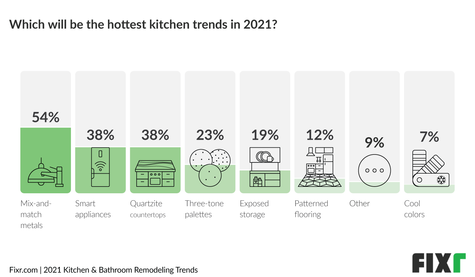 Kitchen Trends 2021 - Top Kitchen Remodeling Trends