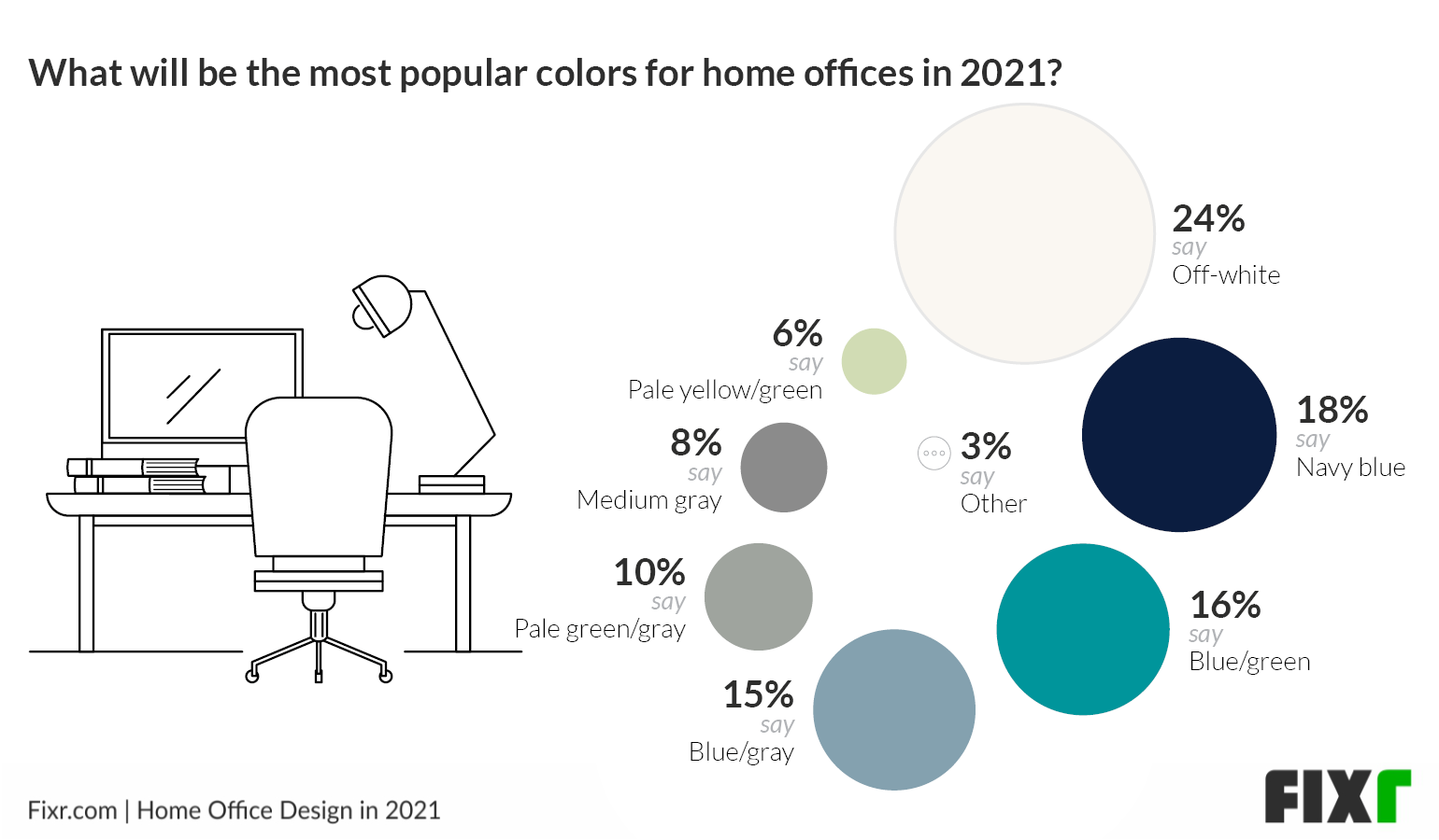 Home Office Design in 2021 - Home Office Color