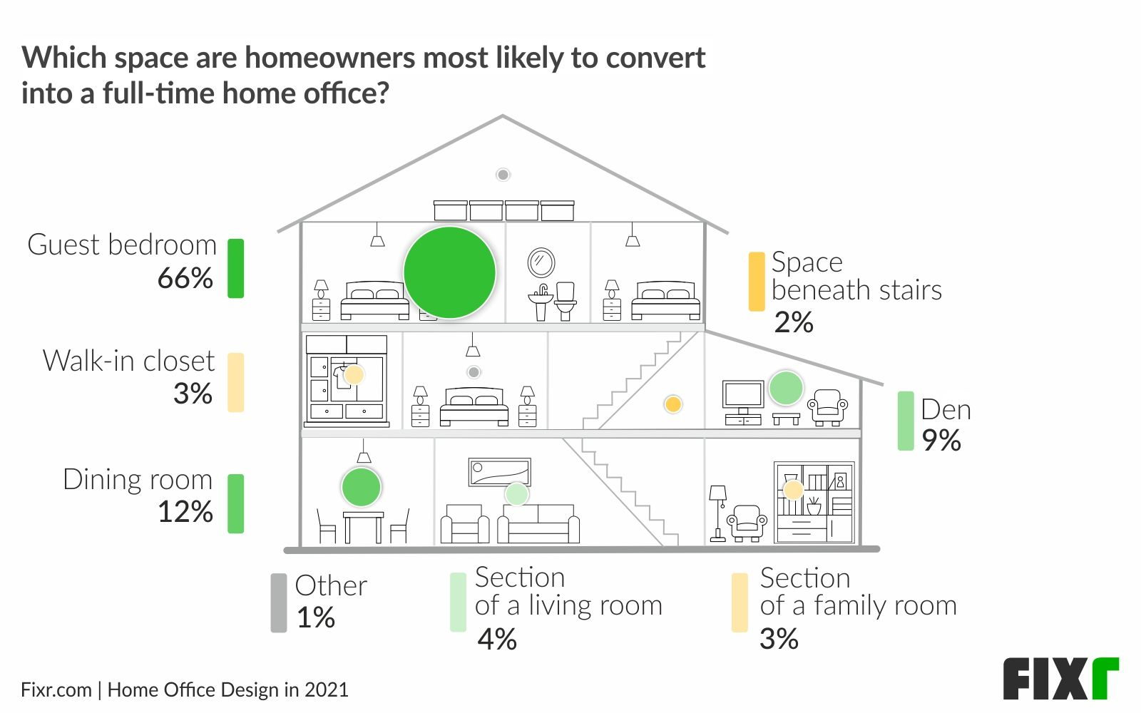 Home Office Design in 2021〡Guest Rooms Are Preferred for Dedicated Home Offices
