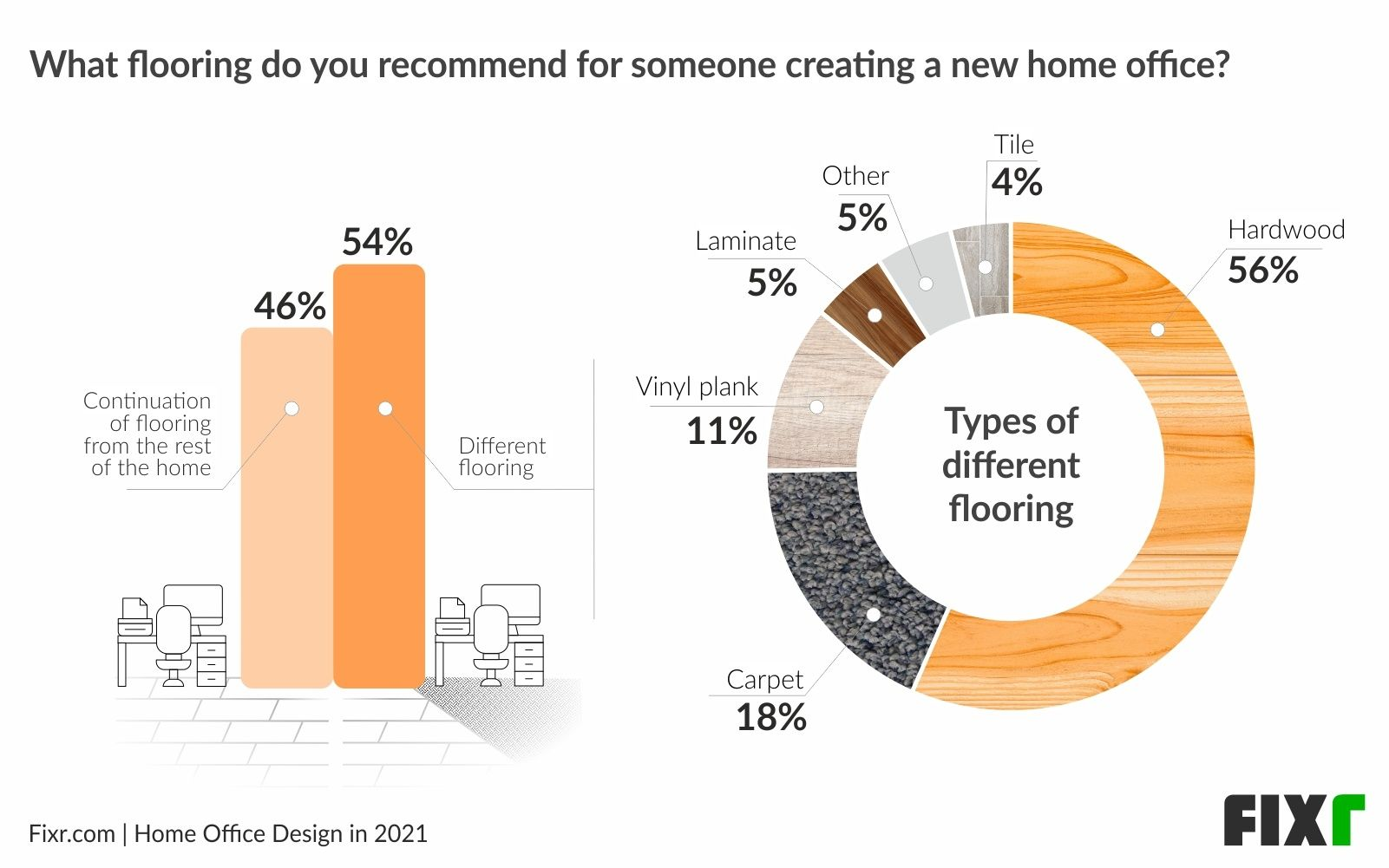 Home Office Design in 2021〡Hardwood is The Most Popular Home Office Flooring