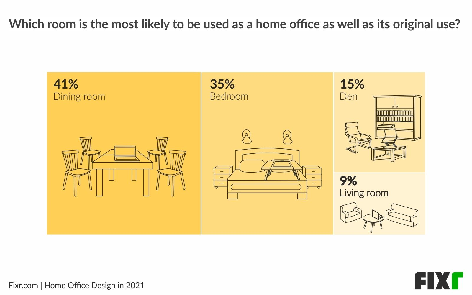 Home Office Design in 2021〡Dining Rooms are The Shared Spaces Most Used for Working