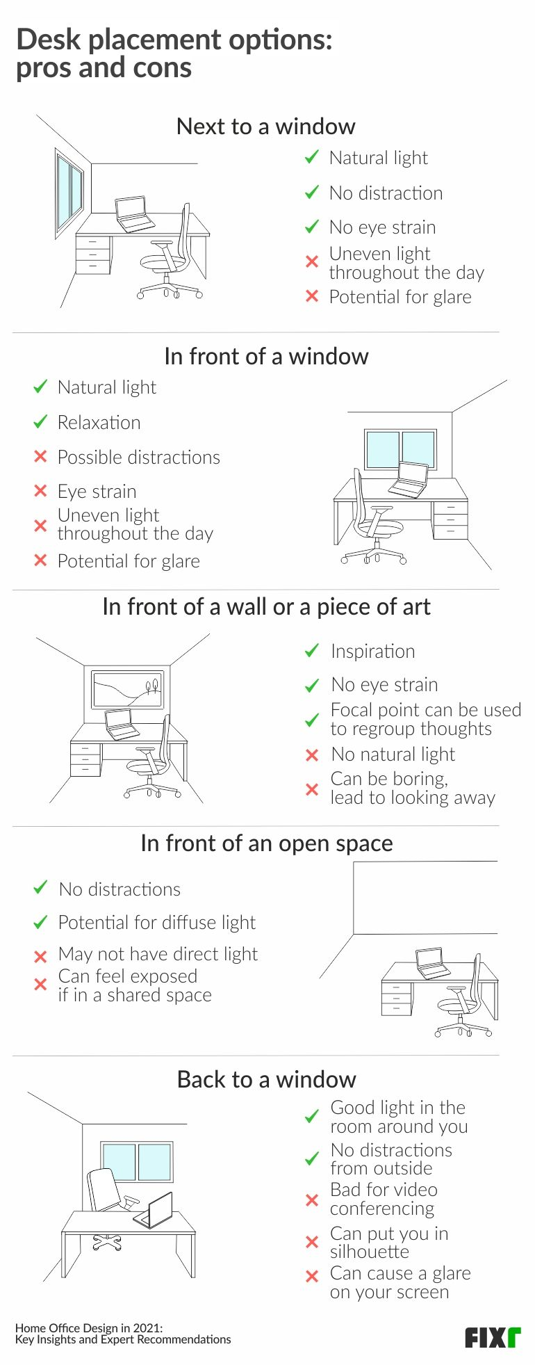 Home Office Design in 2021〡Home Office Desk Placement Options