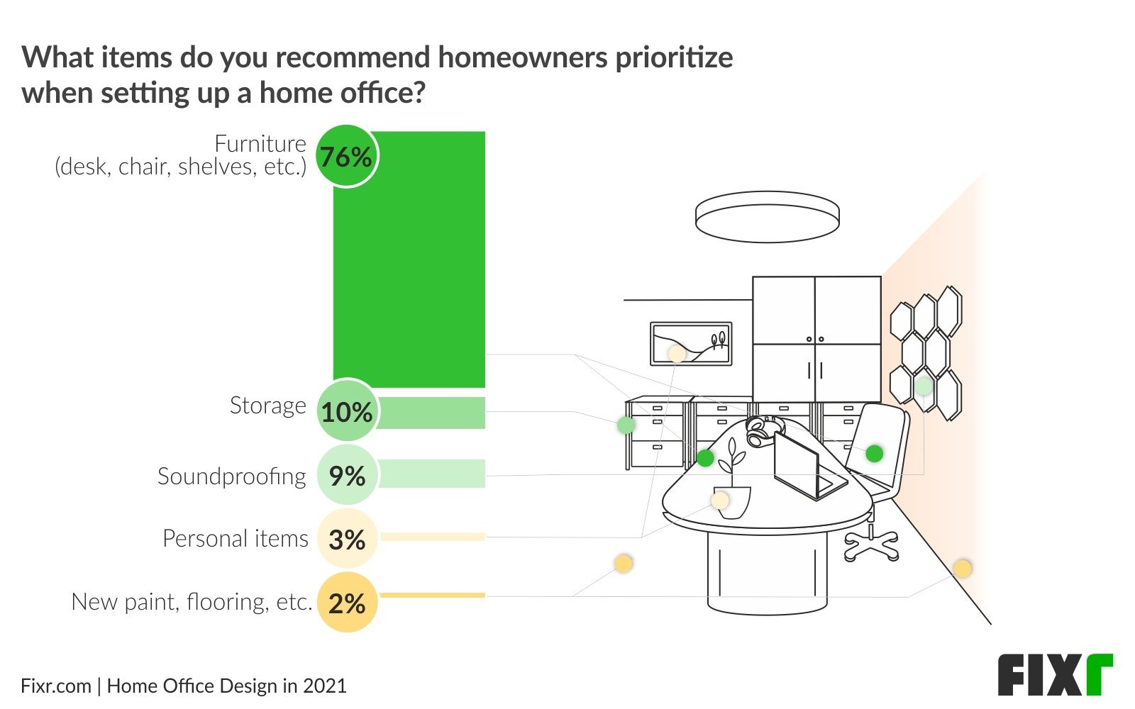Home Office Design in 2021〡Home Office Design Priorities