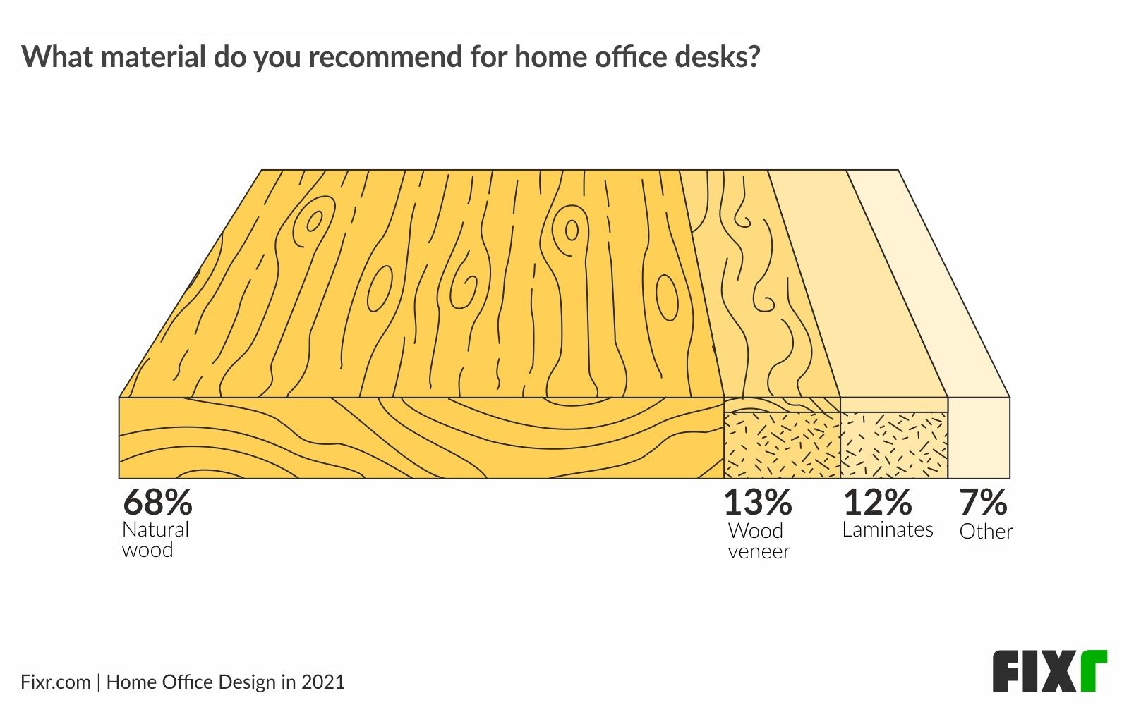Home Office Design in 2021〡Home Office Desk Material