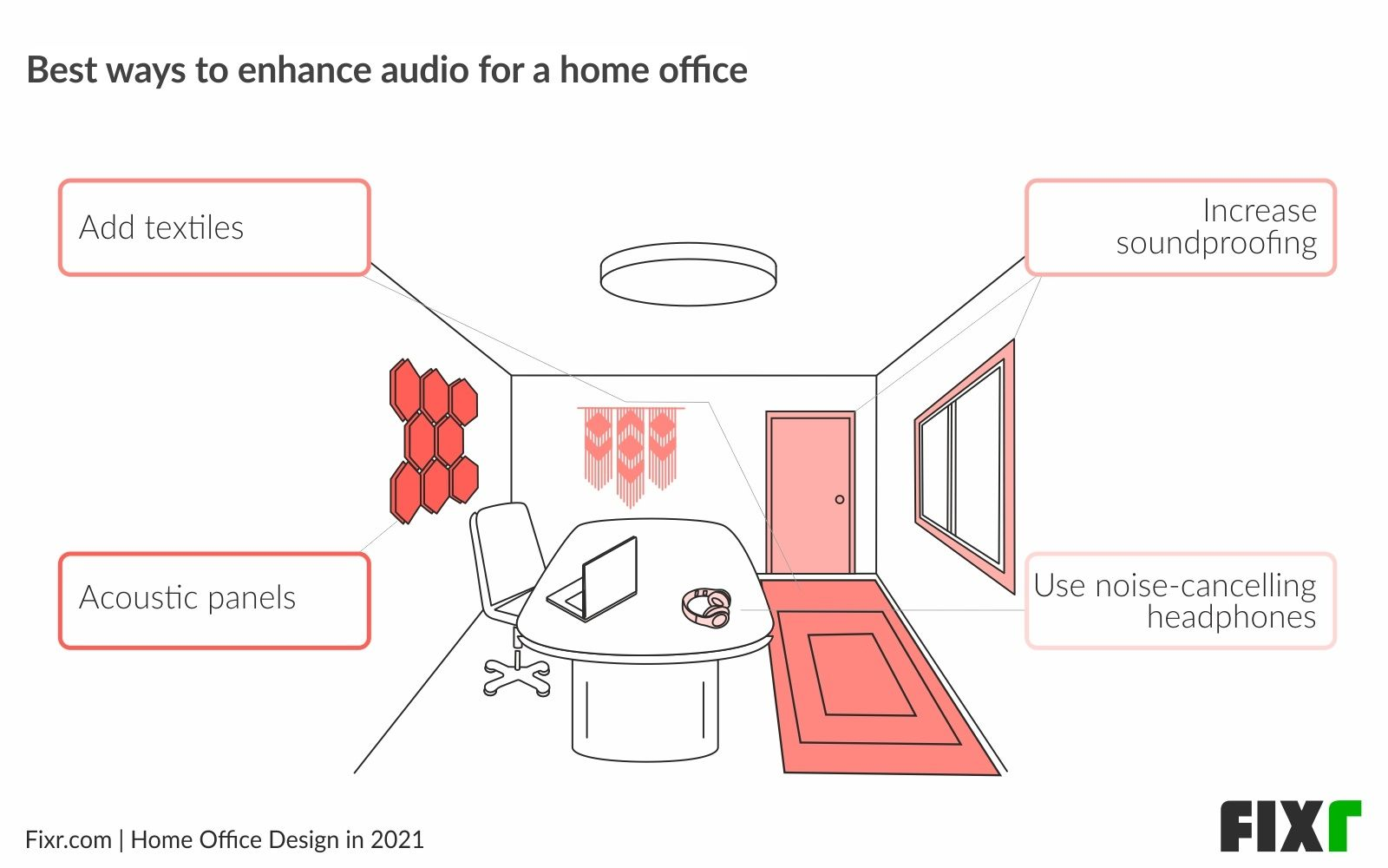 Home Office Design in 2021〡How to Improve Home Office Acoustics for Video Conferencing