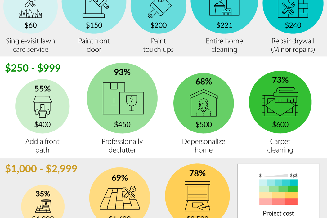 Realtors' Project Recommendations for Selling a Home in 2021 - Visualized by Budget