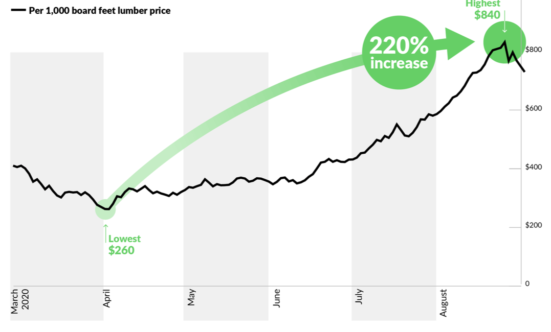 The 2020 Lumber Price Spike (And Why It Matters)