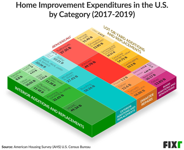 Home Improvement Spending in the U.S.
