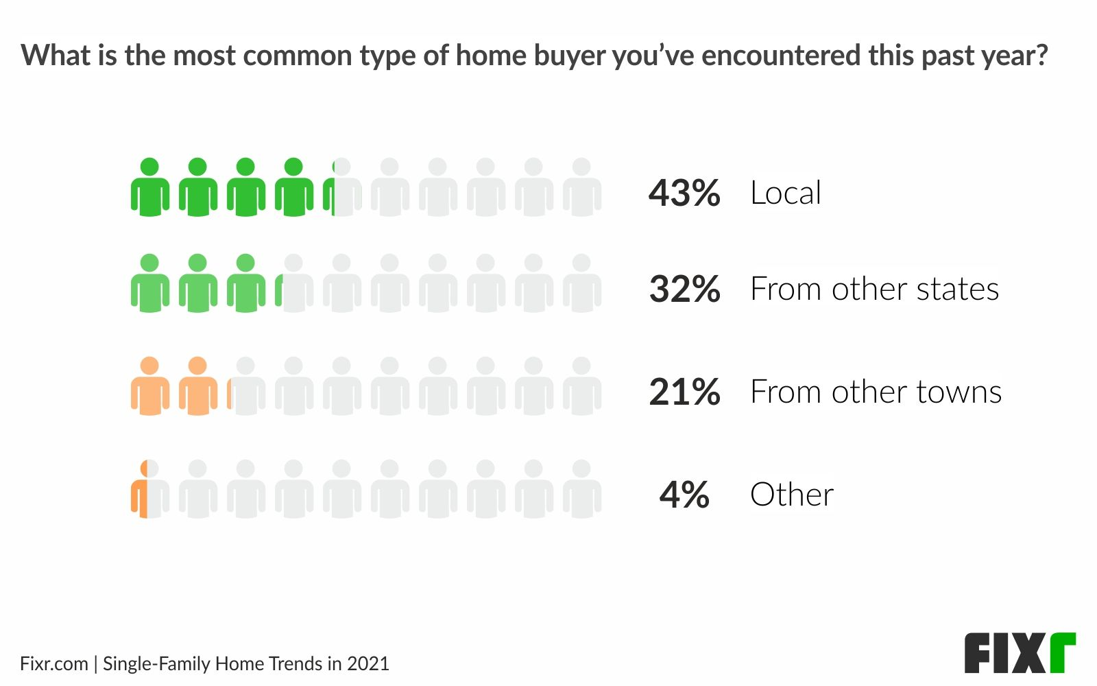 Home buyers 2021 - Local buyers lead the new single-family homes market