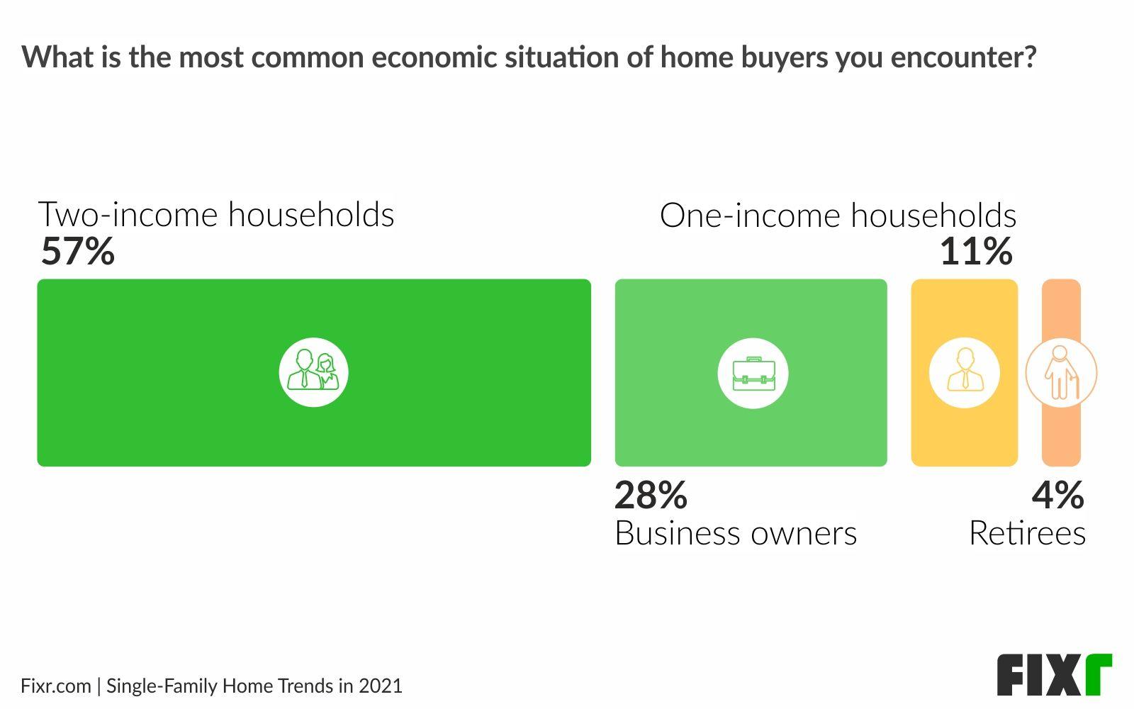Home buyers 2021 - Economic situation