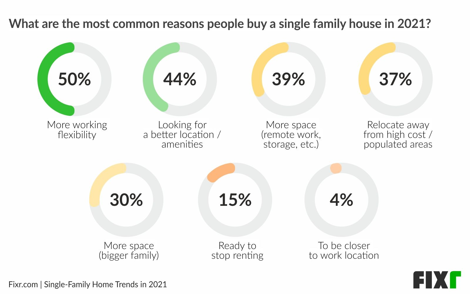 Top reasons to buy new single-family homes in 2021