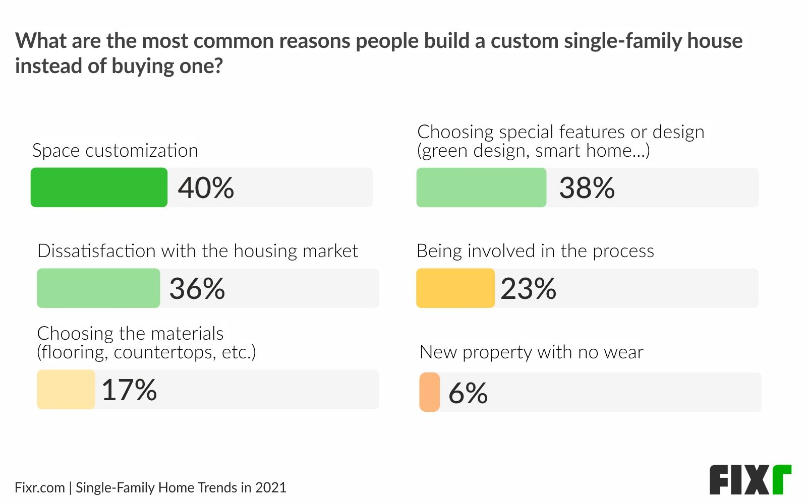 Home trends 2021 - Home construction vs Home building